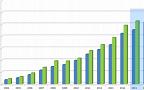 Прогноз роста депозитов и кредитов банков России до 2016 года