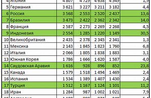 ТОП-20 по ВВП по ППС в 2014 году (ЦРУ)